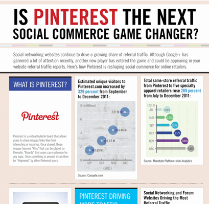 Contoh Pinterest Infographic